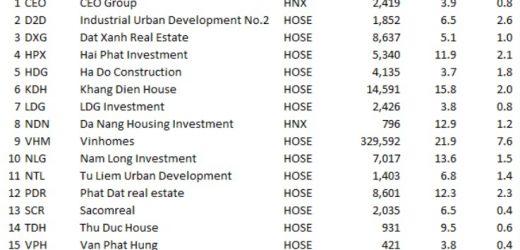Nhiều cổ phiếu bất động sản có P/E, P/B hấp dẫn