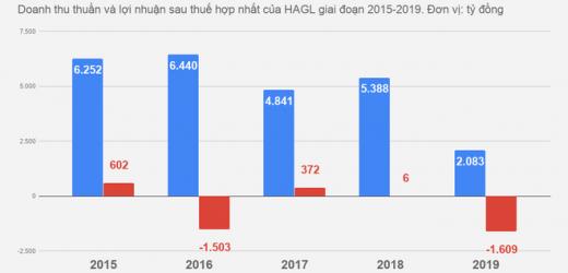Gánh nặng nợ vay của bầu Đức thay đổi ra sao sau khi bắt tay Thaco?