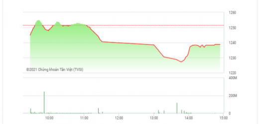 Chứng khoán chiều 16/4: Cổ phiếu VIC dẫn dắt thị trường