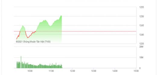 Chứng khoán sáng 10/5: Cổ phiếu thép đua nhau bứt phá