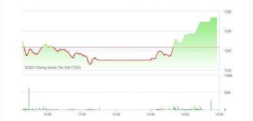 Chứng khoán chiều 20/7: Cổ phiếu ngân hàng, chứng khoán, thép dẫn dắt thị trường